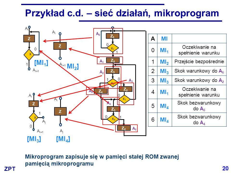 ZPT Przykład c.d. – sieć działań, mikroprogram Z1Z1 x1x1 1 0 Z2Z2 Z3Z3 1 x2x2 0 x1x1 0 Z2Z2 x4x4 Z3Z3 Z4Z4 Z2Z2 1 0 A0A0 A1A1 A2A2 A3A3 A4A4 A5A5 A6A6