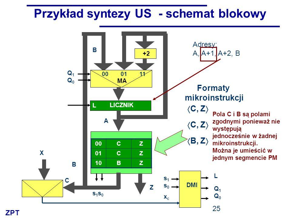 ZPT 25 PM Przykład syntezy US - schemat blokowy 00CZ 01CZ 10BZ Z +2 B X C s1s0s1s0 00 01 11 MA Q1Q0Q1Q0 DMI xcxc s1s0s1s0 L Q1Q0Q1Q0 LICZNIK L A Adresy: A, A+1, A+2, B B C, Z B, Z Formaty mikroinstrukcji Pola C i B są polami zgodnymi ponieważ nie występują jednocześnie w żadnej mikroinstrukcji.