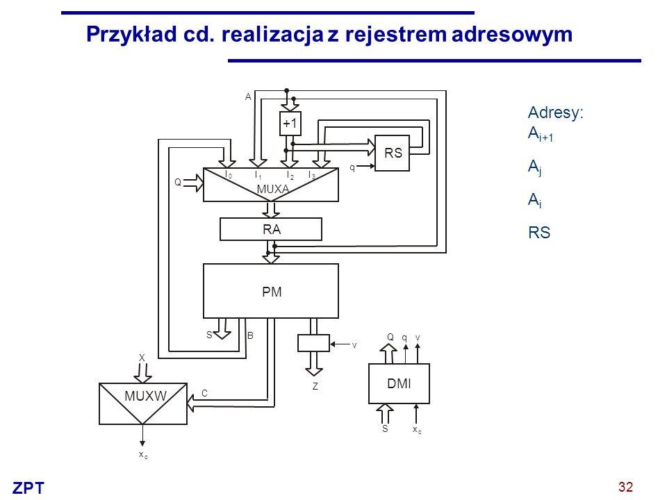 ZPT 32 Przykład cd. realizacja z rejestrem adresowym Adresy: A i+1 A j A i RS +1 A I 0 I 1 I 2 I 3 Q q RS RA MUXA PM Z C B S X x c S Qq v v x c MUXW D
