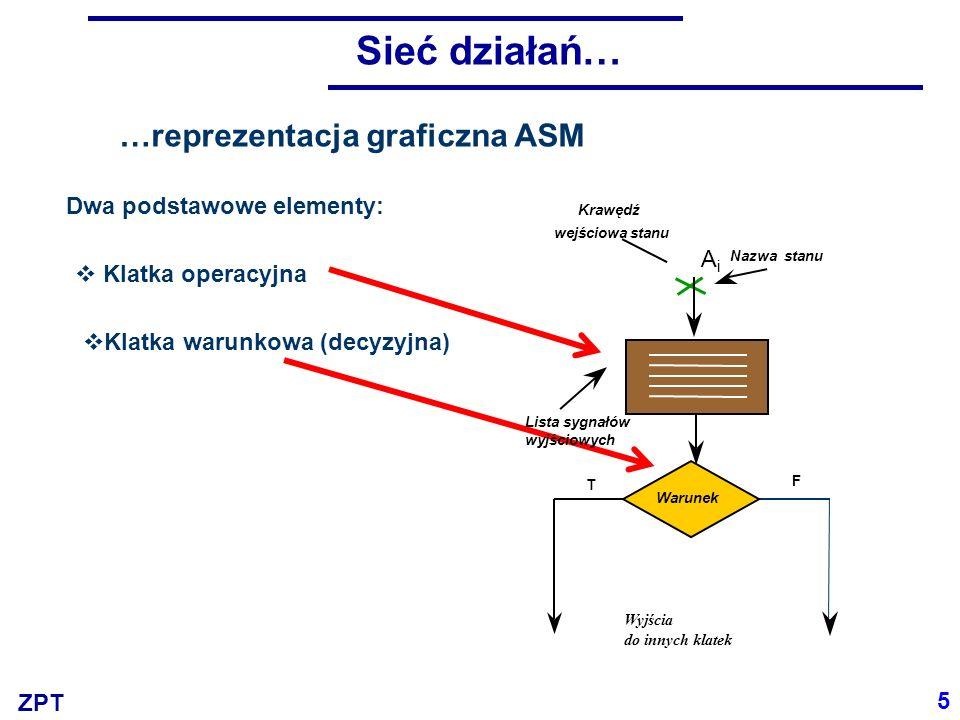 ZPT 5 Dwa podstawowe elementy: Nazwa stanu Sieć działań… …reprezentacja graficzna ASM AiAi Krawędź wejściowa stanu Lista sygnałów wyjściowych Wyjścia do innych klatek T F Warunek Klatka operacyjna Klatka warunkowa (decyzyjna)