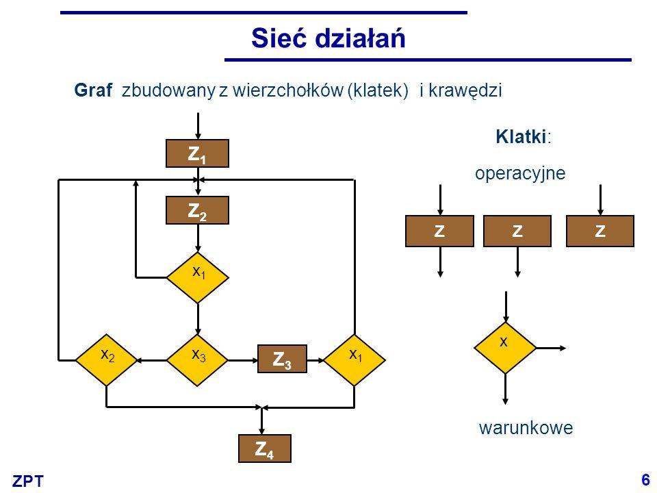 ZPT Sieć działań Graf zbudowany z wierzchołków (klatek) Klatki: ZZZ operacyjne warunkowe x x1x1 Z1Z1 Z2Z2 x3x3 x2x2 Z3Z3 x1x1 Z4Z4 i krawędzi 6