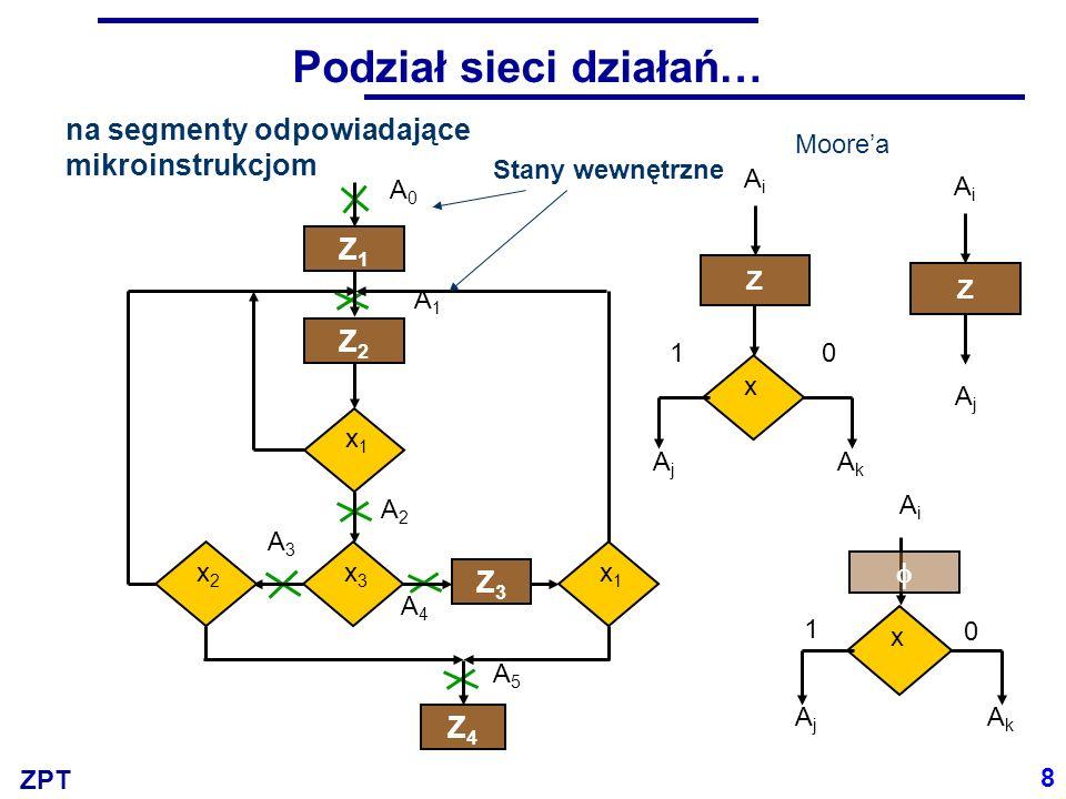 ZPT Podział sieci działań… na segmenty odpowiadające mikroinstrukcjom A0A0 A1A1 A2A2 x1x1 Z1Z1 Z2Z2 x3x3 x2x2 Z3Z3 x1x1 Z4Z4 A3A3 A4A4 A5A5 Moorea Z A