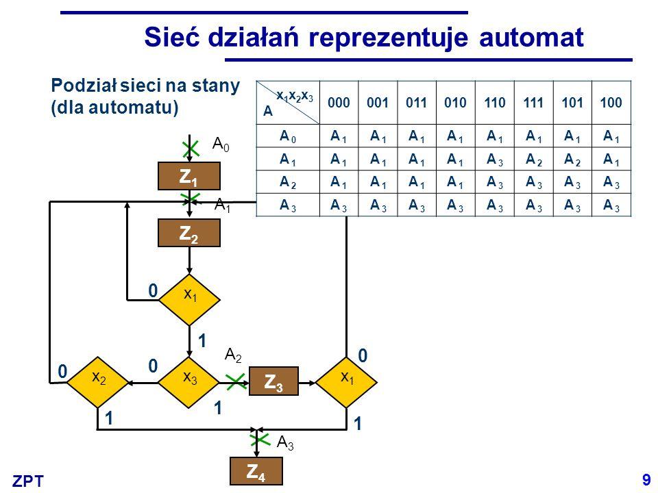 ZPT Sieć działań reprezentuje automat Podział sieci na stany (dla automatu) A0A0 A1A1 A2A2 A3A3 x1x1 Z1Z1 Z2Z2 x3x3 x2x2 Z3Z3 x1x1 Z4Z4 0 0 0 0 1 1 1