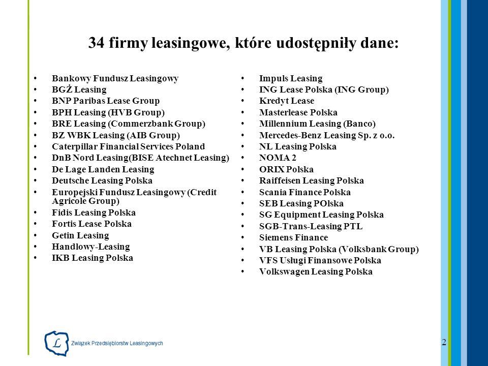 13 Udział poszczególnych segmentów rynku leasingu maszyn i urządzeń w I kw 2008 r.