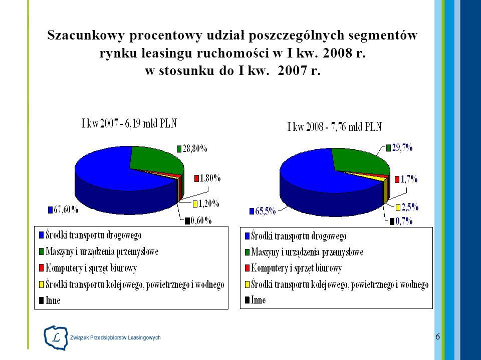 17 Udział poszczególnych segmentów rynku leasingu nieruchomości w I kw 2008 r.