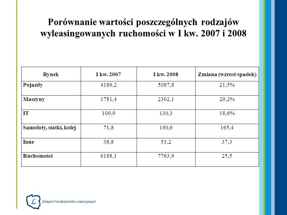 Łączna wartość netto leasingu ruchomości w latach 1997 - 2007 (dane w mln PLN) oraz I Q w latach 2006-2008