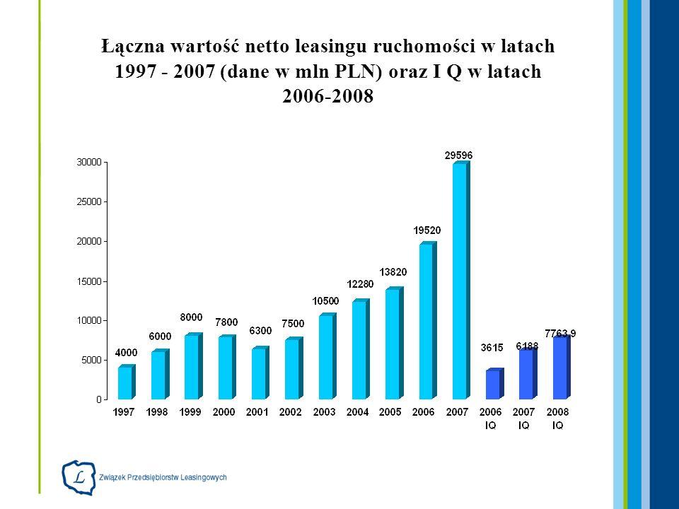 Łączna wartość netto leasingu nieruchomości w latach 1997 - 1907 (dane w mld PLN) oraz I Q w latach 2005-2008