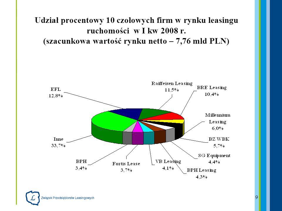 10 Udział poszczególnych segmentów rynku leasingu pojazdów w I kw 2008 r.