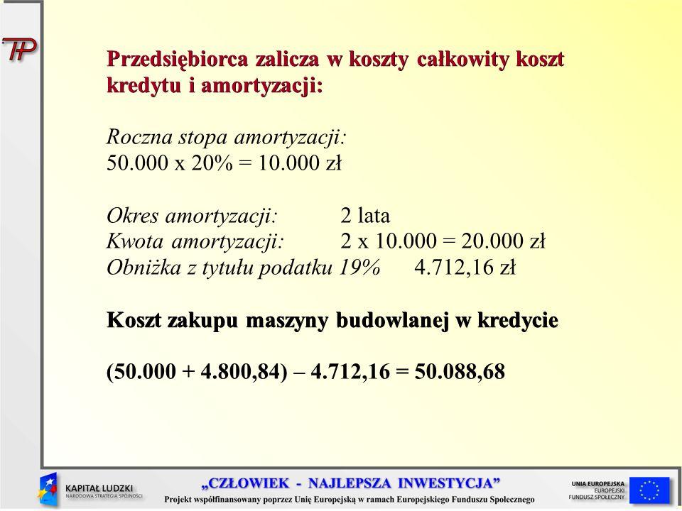 Przedsiębiorca zalicza w koszty całkowity koszt kredytu i amortyzacji: Roczna stopa amortyzacji: 50.000 x 20% = 10.000 zł Okres amortyzacji: 2 lata Kwota amortyzacji: 2 x 10.000 = 20.000 zł Obniżka z tytułu podatku 19% 4.712,16 zł Koszt zakupu maszyny budowlanej w kredycie (50.000 + 4.800,84) – 4.712,16 = 50.088,68