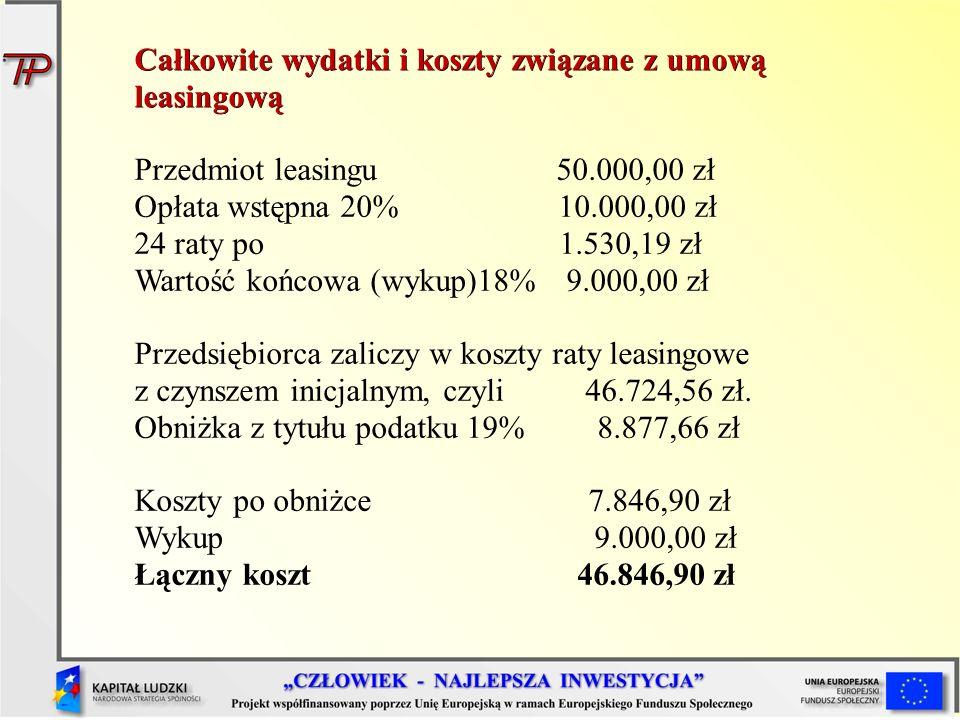 Całkowite wydatki i koszty związane z umową leasingową Przedmiot leasingu 50.000,00 zł Opłata wstępna 20%10.000,00 zł 24 raty po 1.530,19 zł Wartość końcowa (wykup)18% 9.000,00 zł Przedsiębiorca zaliczy w koszty raty leasingowe z czynszem inicjalnym, czyli 46.724,56 zł.