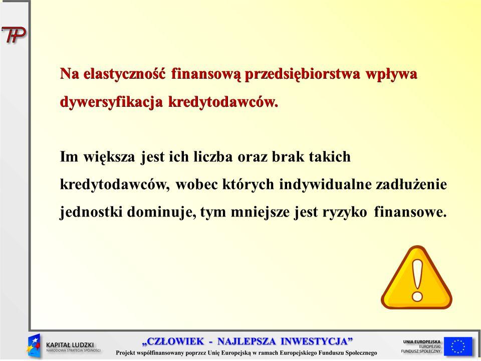 Na elastyczność finansową przedsiębiorstwa wpływa dywersyfikacja kredytodawców.