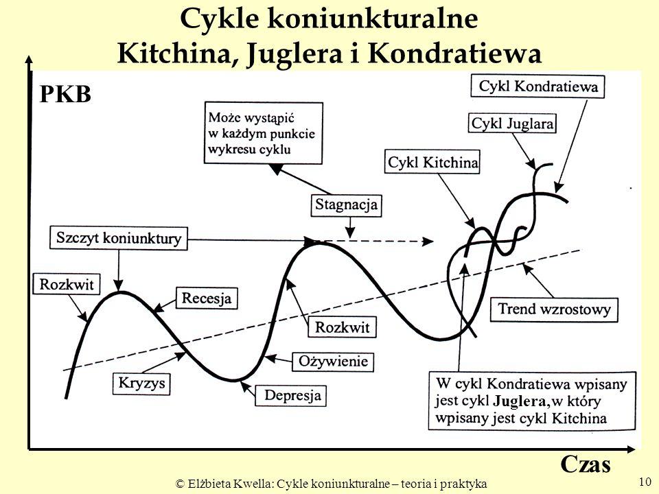 © Elżbieta Kwella: Cykle koniunkturalne – teoria i praktyka 10 Cykle koniunkturalne Kitchina, Juglera i Kondratiewa PKB Czas Juglera,