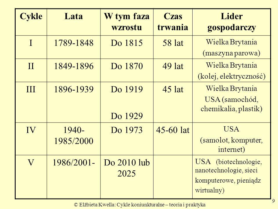 9 CykleLataW tym faza wzrostu Czas trwania Lider gospodarczy I1789-1848Do 181558 lat Wielka Brytania (maszyna parowa) II1849-1896Do 187049 lat Wielka