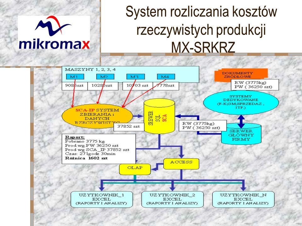 System rozliczania kosztów rzeczywistych produkcji MX-SRKRZ Tutaj umieść swoje logo