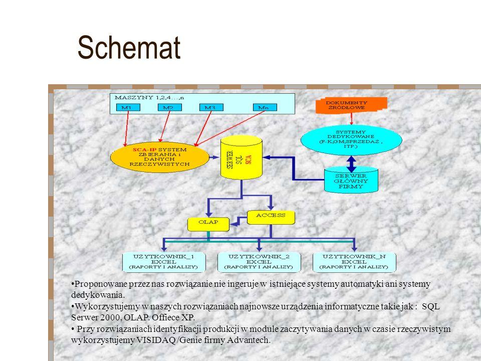 Schemat Proponowane przez nas rozwiązanie nie ingeruje w istniejące systemy automatyki ani systemy dedykowania. Wykorzystujemy w naszych rozwiązaniach