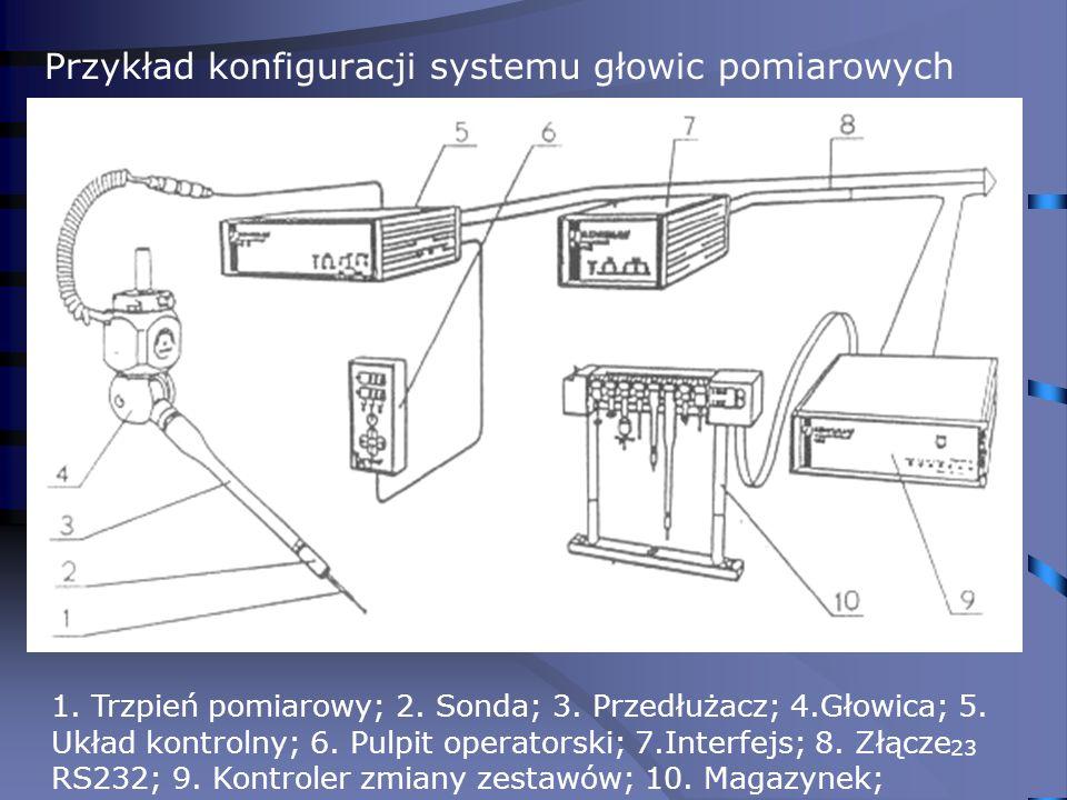23 Przykład konfiguracji systemu głowic pomiarowych 1. Trzpień pomiarowy; 2. Sonda; 3. Przedłużacz; 4.Głowica; 5. Układ kontrolny; 6. Pulpit operators