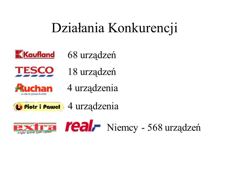 Działania Konkurencji 68 urządzeń 18 urządzeń 4 urządzenia Niemcy - 568 urządzeń