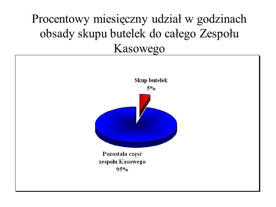 Cele Ekologia – segregacja odpadów Obniżenie kosztów personalnych Uświadomienie klientów o problemie związanym z odpadami (tworzywa sztuczne) Szybka obsługa klienta