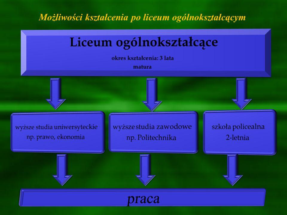 W Powiecie Buskim licea ogólnokształcące oferują kształcenie w oddziałach z przedmiotami rozszerzonymi: III Liceum Ogólnokształcące w Zespole Szkół Ponadgimnazjalnych Nr 1 im.