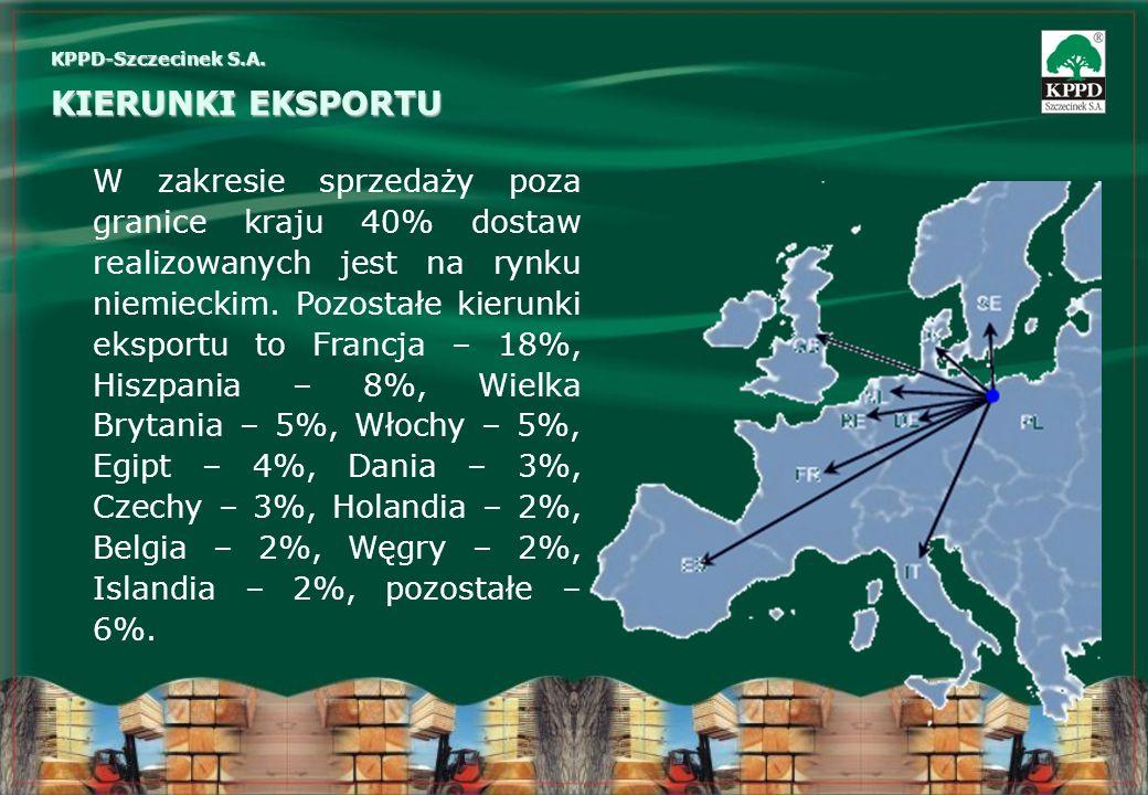 KIERUNKI EKSPORTU KPPD-Szczecinek S.A. W zakresie sprzedaży poza granice kraju 40% dostaw realizowanych jest na rynku niemieckim. Pozostałe kierunki e