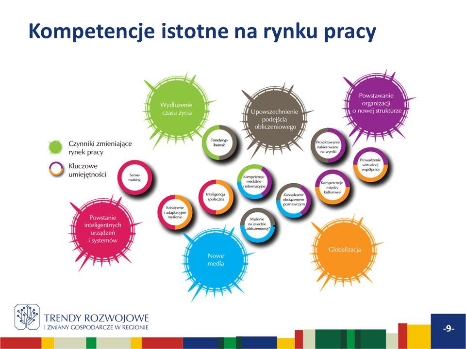 Umiejętności w zakresie pracy z ICT kompetencje informatyczne kompetencje informacyjne kompetencje medialne myślenie na zasadzie obliczeniowej -10-