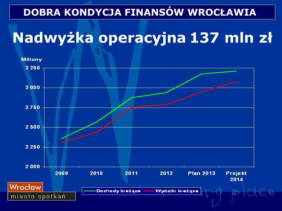 Nadwyżka operacyjna 137 mln zł DOBRA KONDYCJA FINANSÓW WROCŁAWIA