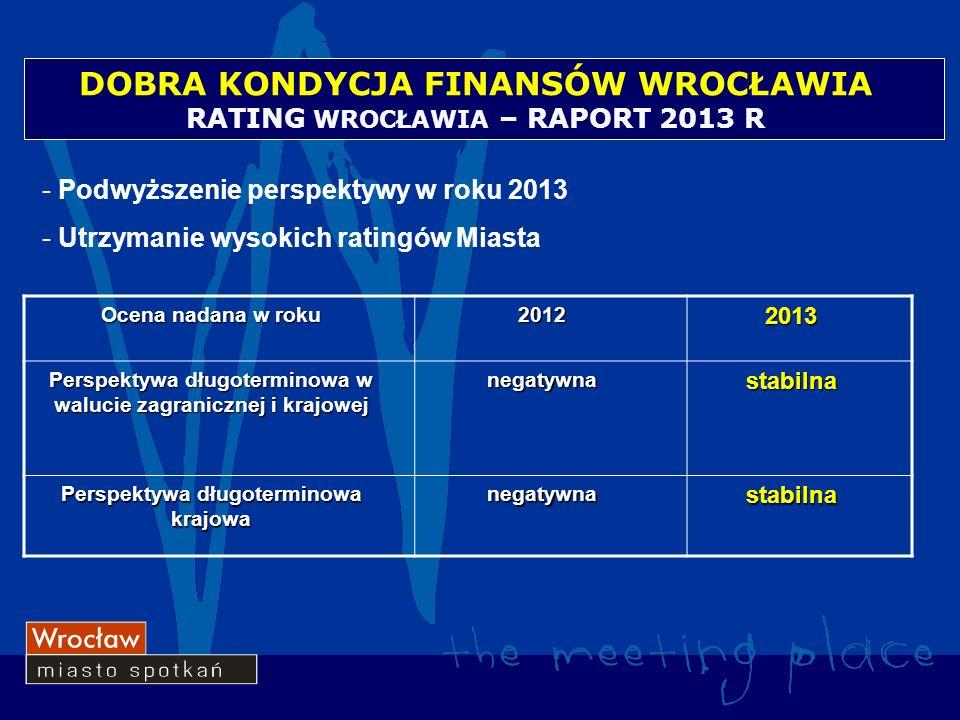 RATING WROCŁAWIA – RAPORT 2013 R Ocena nadana w roku 20122013 Perspektywa długoterminowa w walucie zagranicznej i krajowej negatywnastabilna Perspektywa długoterminowa krajowa negatywnastabilna - Podwyższenie perspektywy w roku 2013 - Utrzymanie wysokich ratingów Miasta