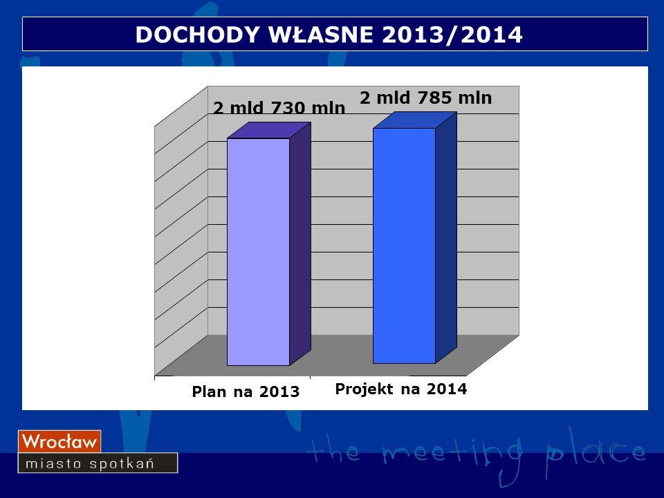 DOCHODY WŁASNE 2013/2014 12 Plan na 2013 Projekt na 2014 2 mld 730 mln 2 mld 785 mln