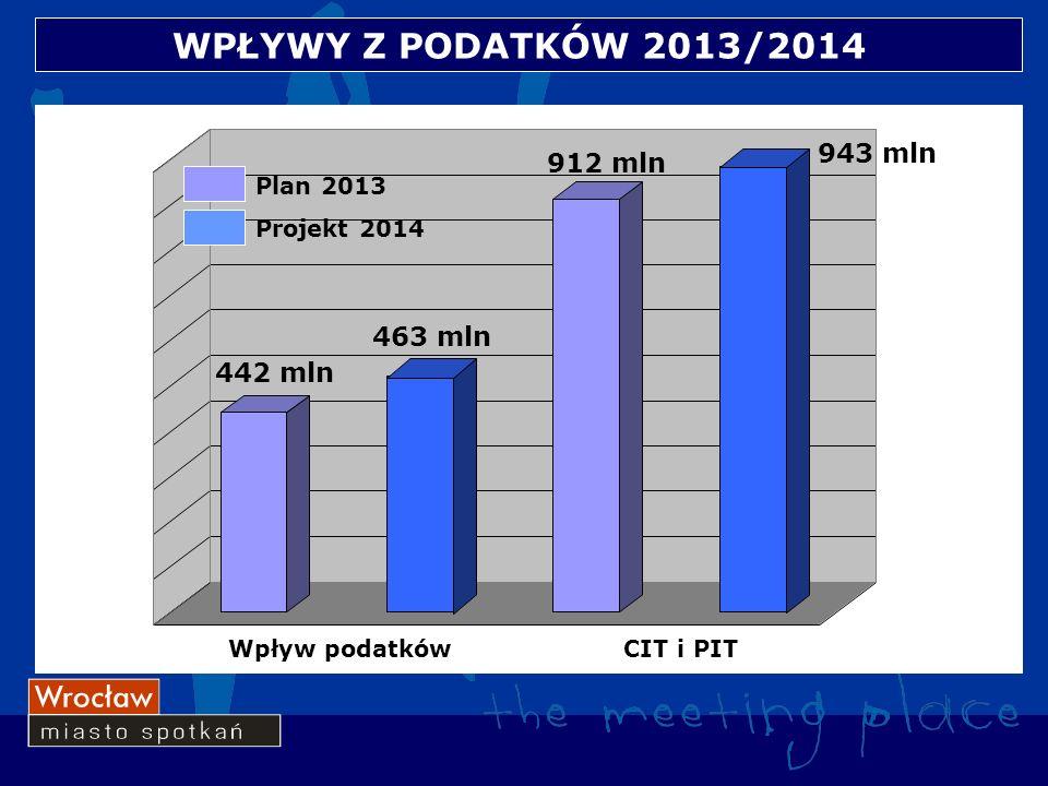 WPŁYWY Z PODATKÓW 2013/2014 Wpływ podatkówCIT i PIT 912 mln 943 mln 442 mln 463 mln Plan 2013 Projekt 2014