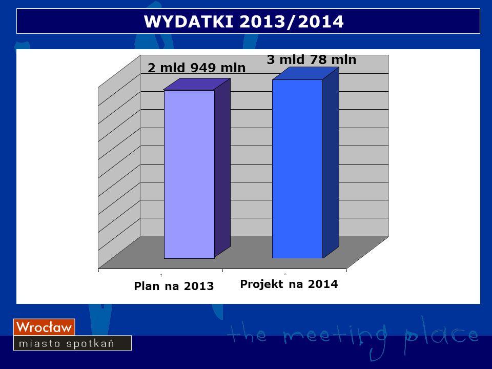 WYDATKI 2013/2014 12 Plan na 2013 Projekt na 2014 2 mld 949 mln 3 mld 78 mln
