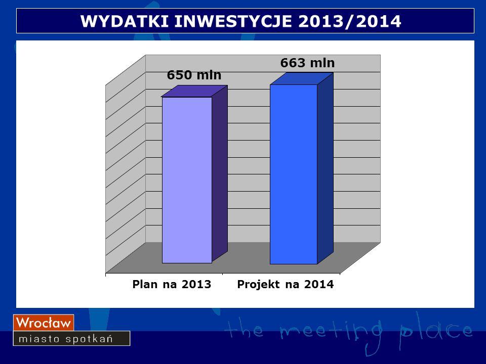 WYDATKI INWESTYCJE 2013/2014 12 Plan na 2013Projekt na 2014 650 mln 663 mln