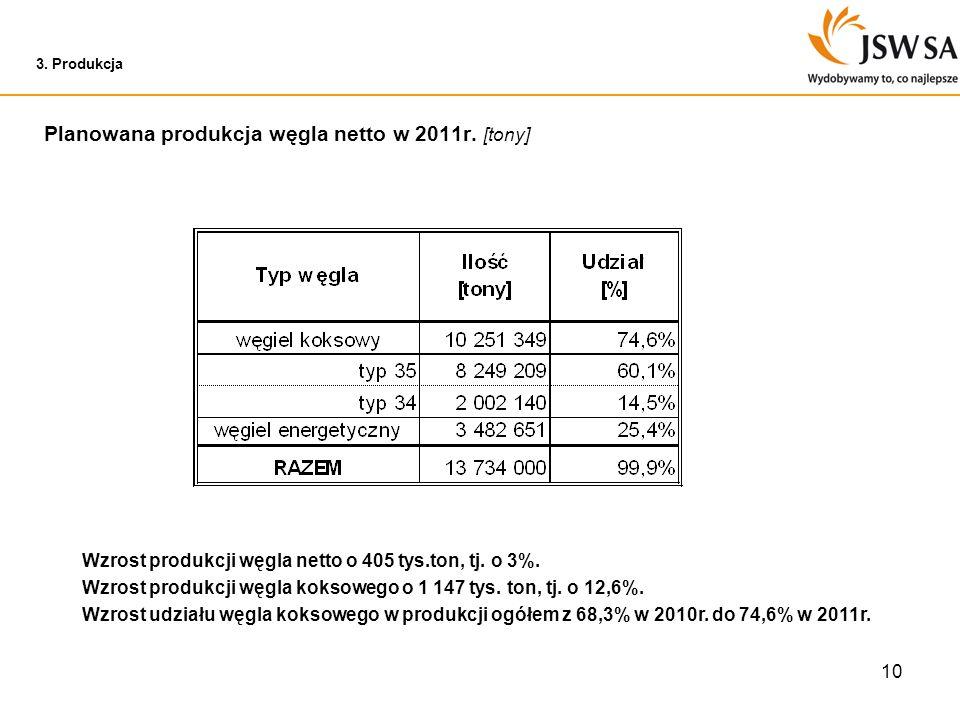 10 3. Produkcja Planowana produkcja węgla netto w 2011r. [tony] Wzrost produkcji węgla netto o 405 tys.ton, tj. o 3%. Wzrost produkcji węgla koksowego