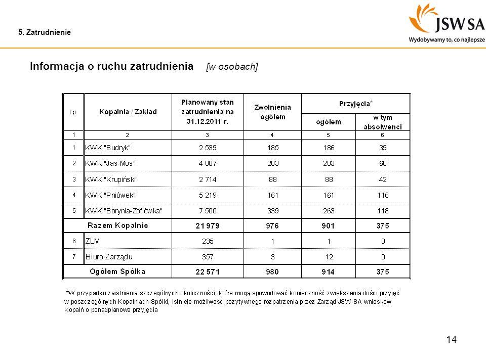 14 5. Zatrudnienie Informacja o ruchu zatrudnienia [w osobach]