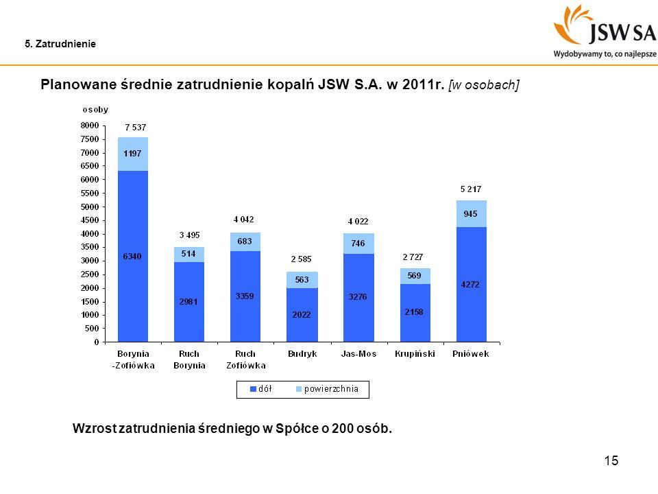 15 5. Zatrudnienie Planowane średnie zatrudnienie kopalń JSW S.A. w 2011r. [w osobach] Wzrost zatrudnienia średniego w Spółce o 200 osób.