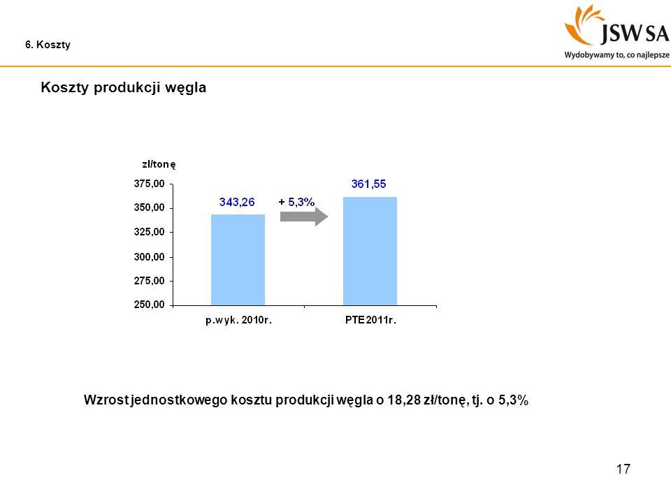 17 Koszty produkcji węgla 6. Koszty Wzrost jednostkowego kosztu produkcji węgla o 18,28 zł/tonę, tj. o 5,3%