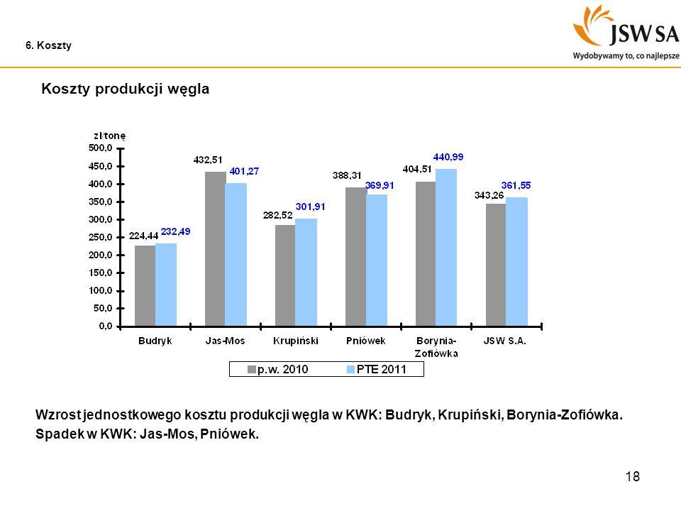 18 Koszty produkcji węgla 6. Koszty Wzrost jednostkowego kosztu produkcji węgla w KWK: Budryk, Krupiński, Borynia-Zofiówka. Spadek w KWK: Jas-Mos, Pni