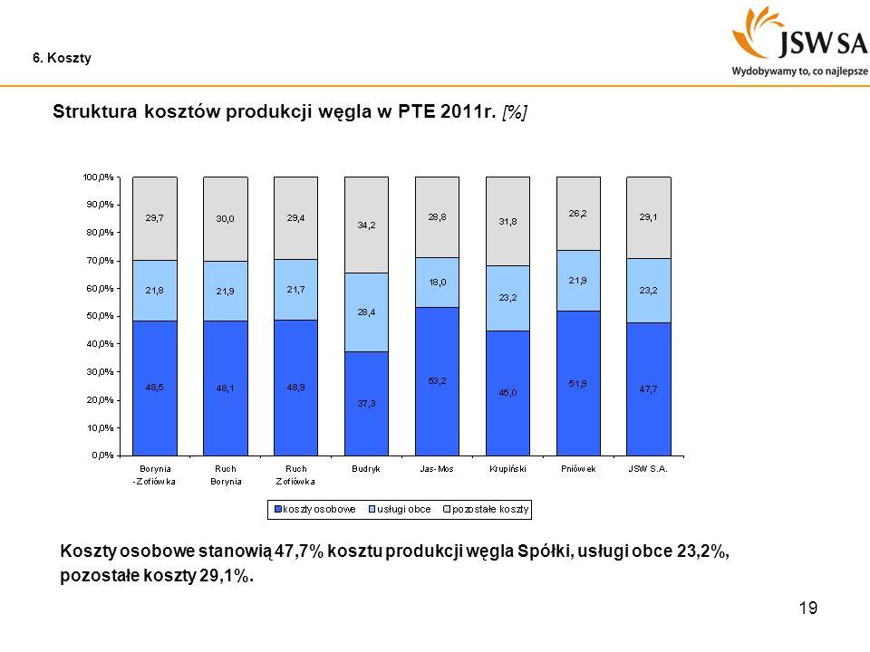 19 6. Koszty Struktura kosztów produkcji węgla w PTE 2011r. [%] Koszty osobowe stanowią 47,7% kosztu produkcji węgla Spółki, usługi obce 23,2%, pozost