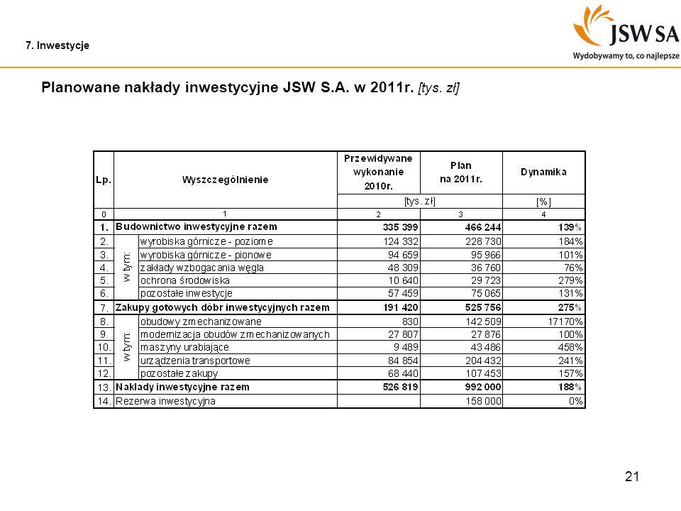 21 7. Inwestycje Planowane nakłady inwestycyjne JSW S.A. w 2011r. [tys. zł]
