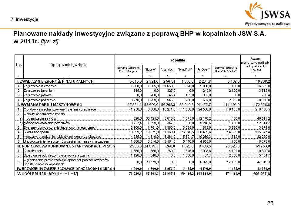 23 7. Inwestycje Planowane nakłady inwestycyjne związane z poprawą BHP w kopalniach JSW S.A. w 2011r. [tys. zł]