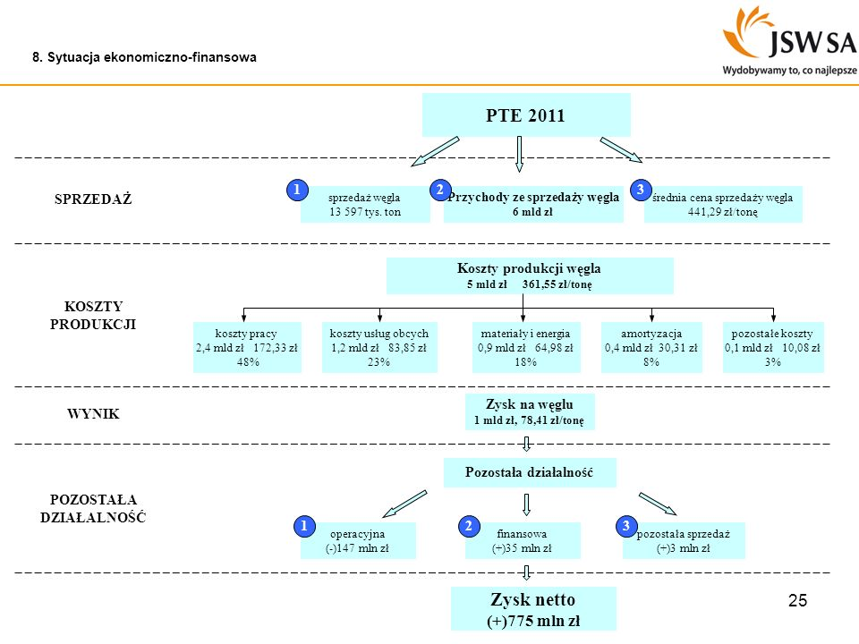 25 8. Sytuacja ekonomiczno-finansowa sprzedaż węgla 13 597 tys. ton średnia cena sprzedaży węgla 441,29 zł/tonę Przychody ze sprzedaży węgla 6 mld zł