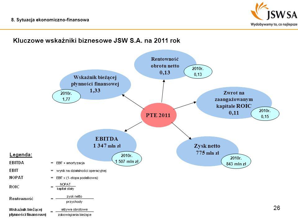 26 PTE 2011 Wskaźnik bieżącej płynności finansowej 1,33 EBITDA 1 347 mln zł Rentowność obrotu netto 0,13 Zwrot na zaangażowanym kapitale ROIC 0,11 Zys
