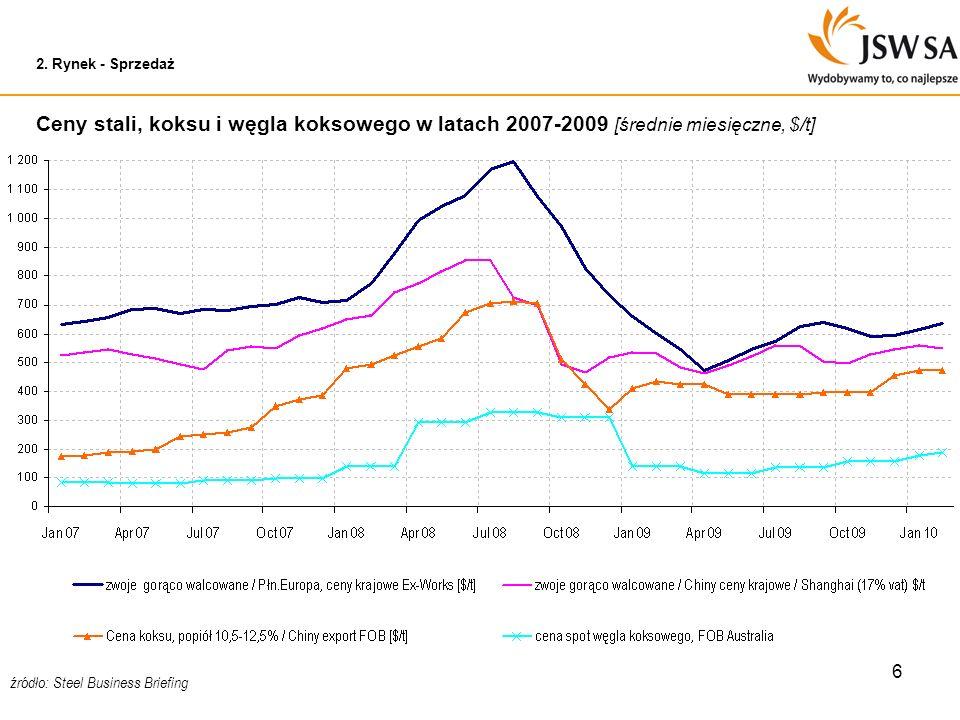 6 2. Rynek - Sprzedaż Ceny stali, koksu i węgla koksowego w latach 2007-2009 [średnie miesięczne, $/t] źródło: Steel Business Briefing