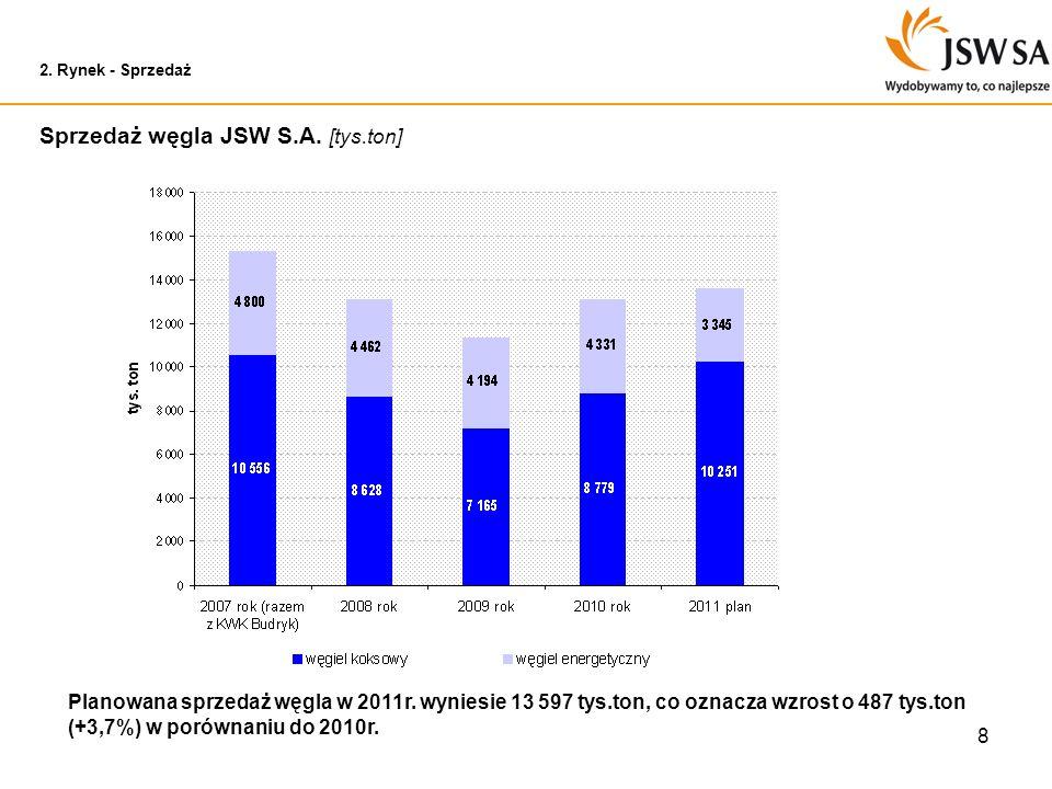 8 2. Rynek - Sprzedaż Sprzedaż węgla JSW S.A. [tys.ton] Planowana sprzedaż węgla w 2011r. wyniesie 13 597 tys.ton, co oznacza wzrost o 487 tys.ton (+3