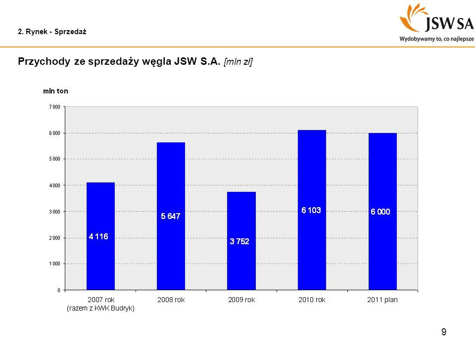 9 2. Rynek - Sprzedaż Przychody ze sprzedaży węgla JSW S.A. [mln zł]