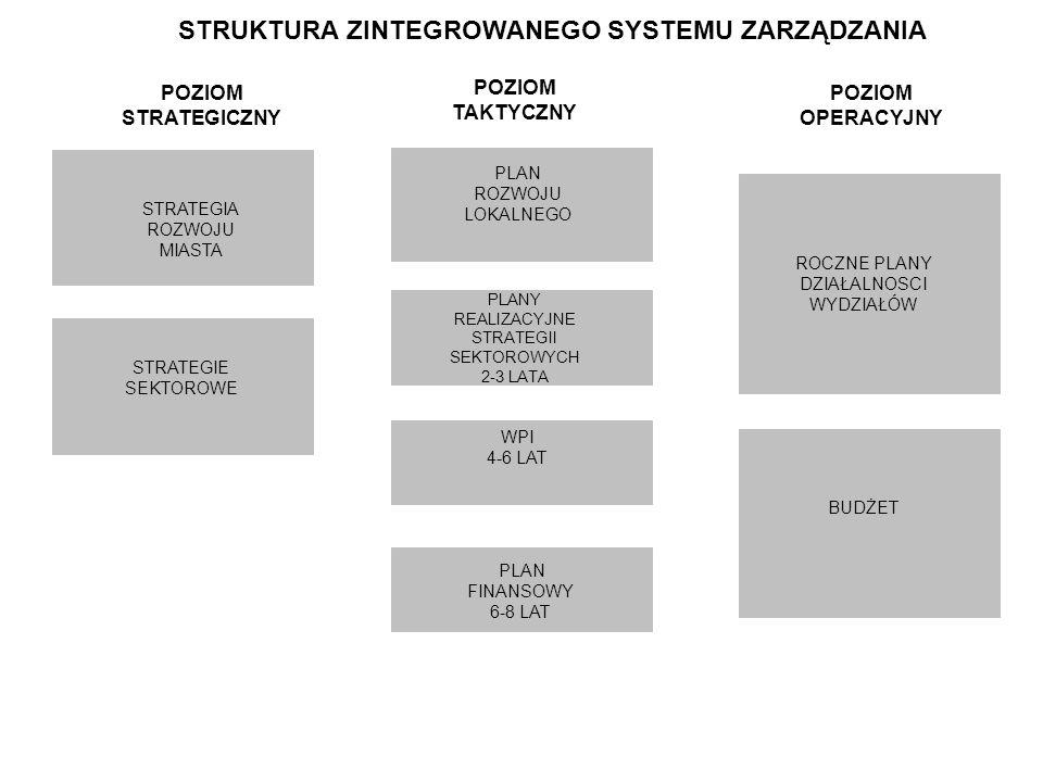 POZIOM STRATEGICZNY STRATEGIE SEKTOROWE PLANY REALIZACYJNE STRATEGII SEKTOROWYCH 2-3 LATA ROCZNE PLANY DZIAŁALNOSCI WYDZIAŁÓW STRATEGIA ROZWOJU MIASTA