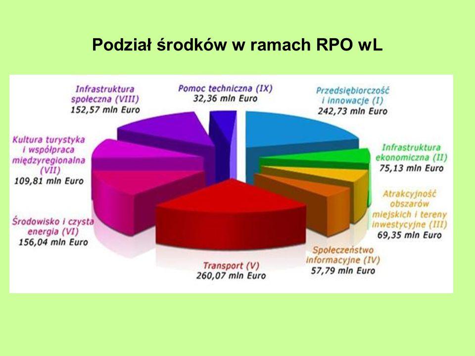 Podział środków w ramach RPO wL
