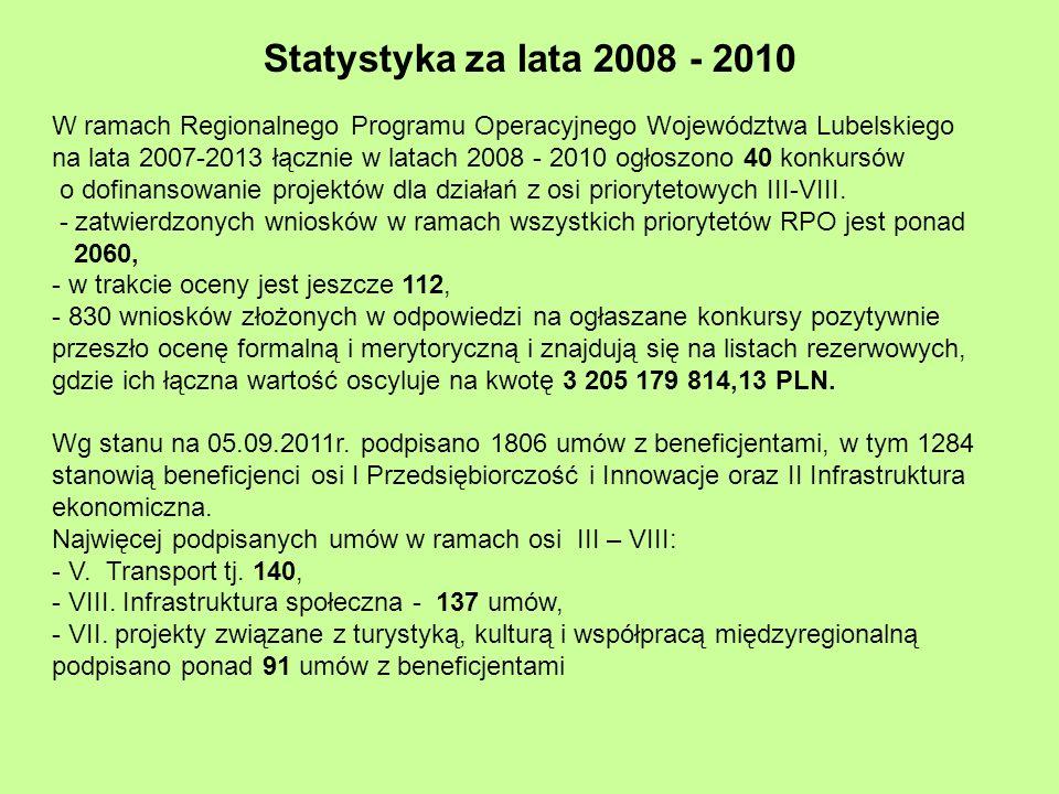 Statystyka za lata 2008 - 2010 W ramach Regionalnego Programu Operacyjnego Województwa Lubelskiego na lata 2007-2013 łącznie w latach 2008 - 2010 ogłoszono 40 konkursów o dofinansowanie projektów dla działań z osi priorytetowych III-VIII.