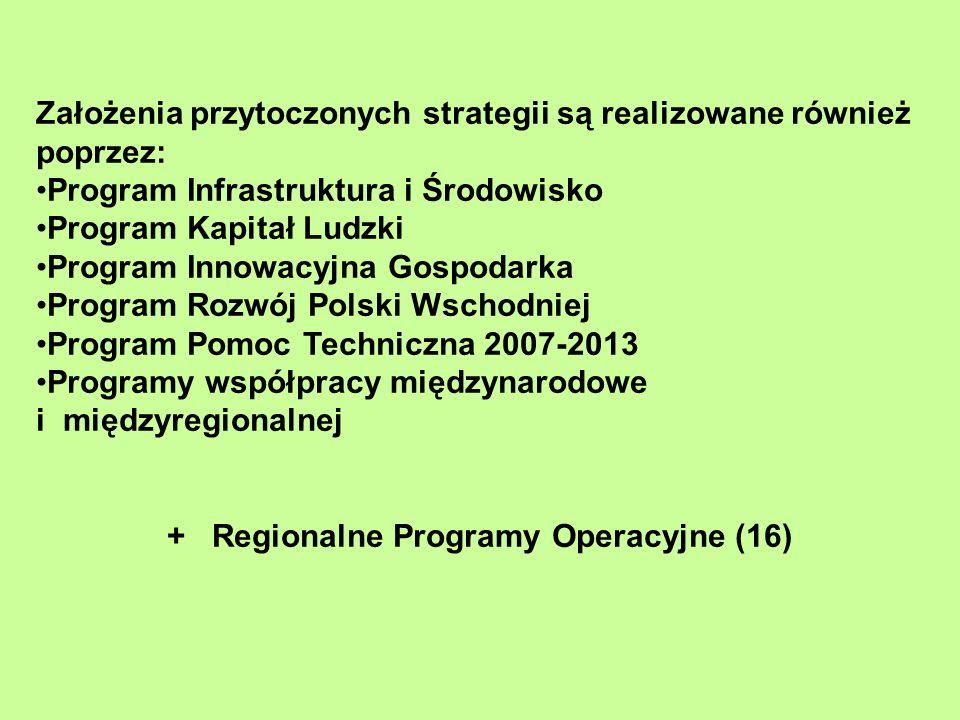 Założenia przytoczonych strategii są realizowane również poprzez: Program Infrastruktura i Środowisko Program Kapitał Ludzki Program Innowacyjna Gospo