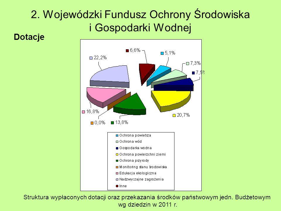Dotacje Struktura wypłaconych dotacji oraz przekazania środków państwowym jedn. Budżetowym wg dziedzin w 2011 r.
