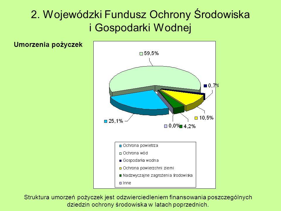 2. Wojewódzki Fundusz Ochrony Środowiska i Gospodarki Wodnej Umorzenia pożyczek Struktura umorzeń pożyczek jest odzwierciedleniem finansowania poszcze